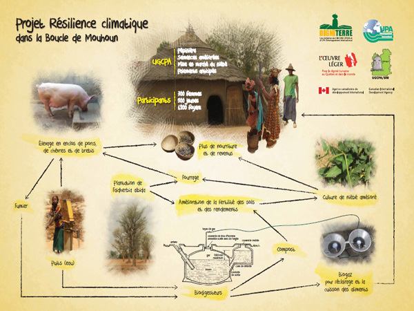 Schéma du projet de résilience climatique dans la boucle de Mouhoun